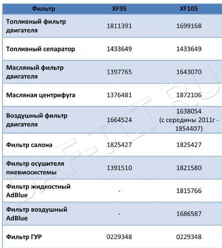 номера всех фильтров DAF XF95